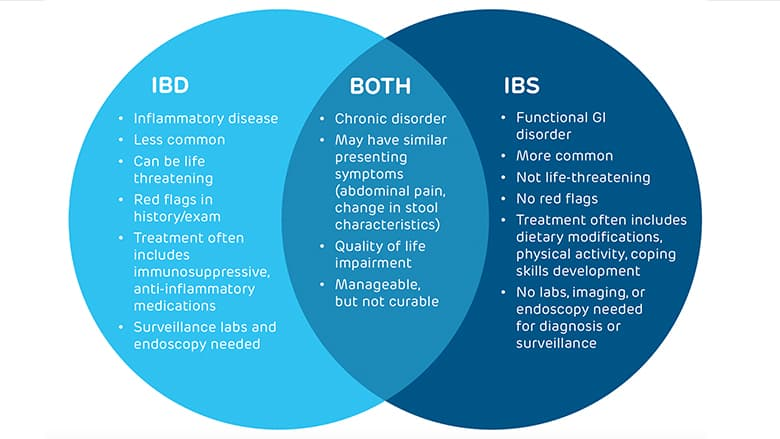 Figure 1. Overlapping and distinct symptoms of inflammatory bowel disease and irritable bowel syndrome.