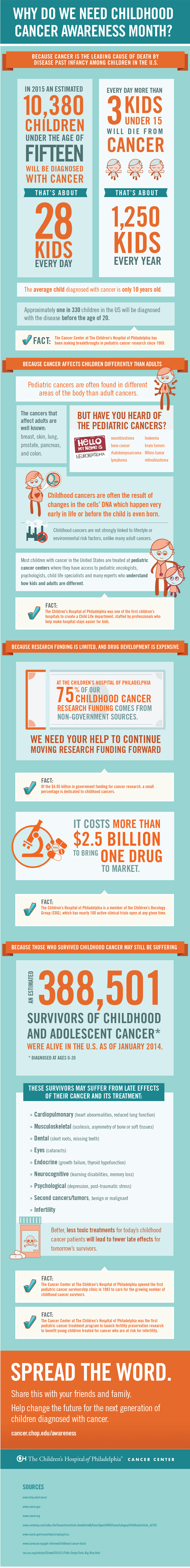 Cancer Awareness Month Infographic