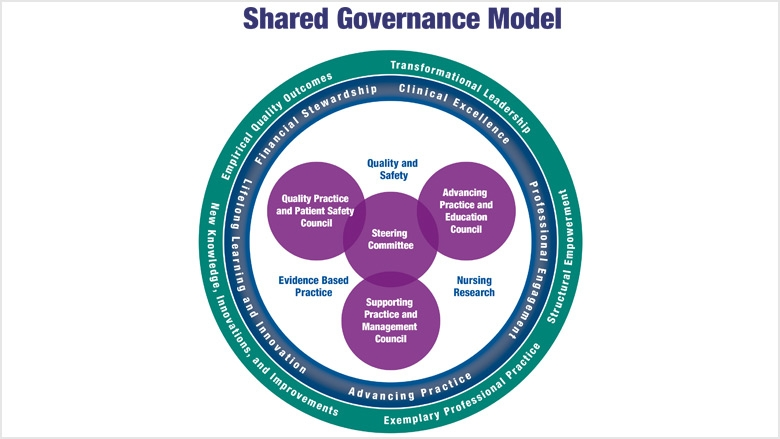 Shared Governance Model