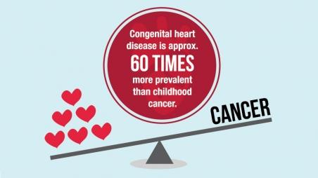 Congenital Heart Disease Infographic